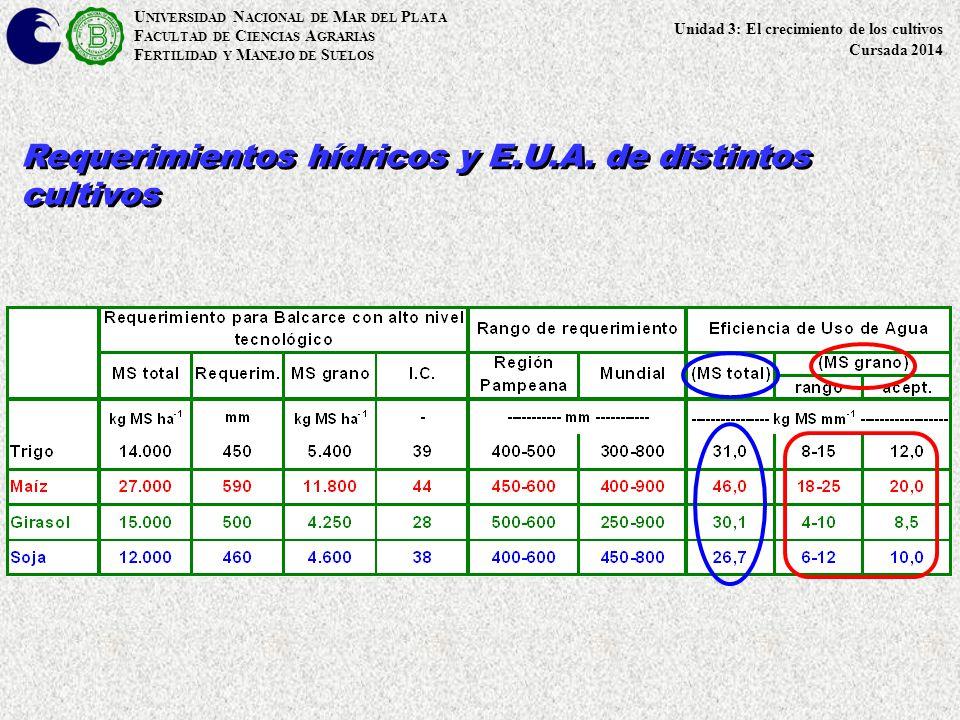 U NIVERSIDAD N ACIONAL DE M AR DEL P LATA F ACULTAD DE C IENCIAS A GRARIAS F ERTILIDAD Y M ANEJO DE S UELOS Requerimientos hídricos y E.U.A.