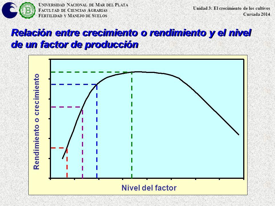 U NIVERSIDAD N ACIONAL DE M AR DEL P LATA F ACULTAD DE C IENCIAS A GRARIAS F ERTILIDAD Y M ANEJO DE S UELOS Relación entre IAF y evaporación, evapotranspiración y producción de materia seca/rendmimento Índice de Área Foliar (IAF) (m 2 m -2 ) Evaporación Evapotranspiración Producción de MS o Rendimiento Evaporación o evapotranspiración (mm) Producción de MS o Rendimiento (kg ha -1 ) Unidad 3: El crecimiento de los cultivos Cursada 2014