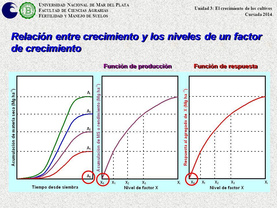 U NIVERSIDAD N ACIONAL DE M AR DEL P LATA F ACULTAD DE C IENCIAS A GRARIAS F ERTILIDAD Y M ANEJO DE S UELOS Relación entre crecimiento y los niveles de un factor de crecimiento Función de producción Función de respuesta Unidad 3: El crecimiento de los cultivos Cursada 2014