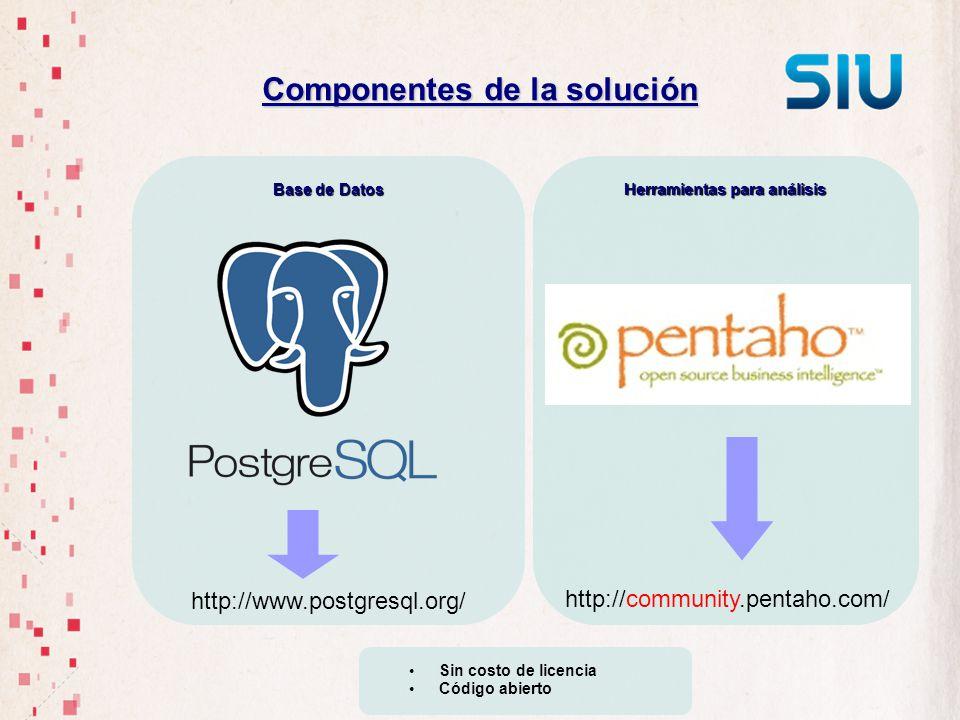 Herramientas para análisis Base de Datos Componentes de la solución http://www.postgresql.org/ http://community.pentaho.com/ Sin costo de licencia Cód