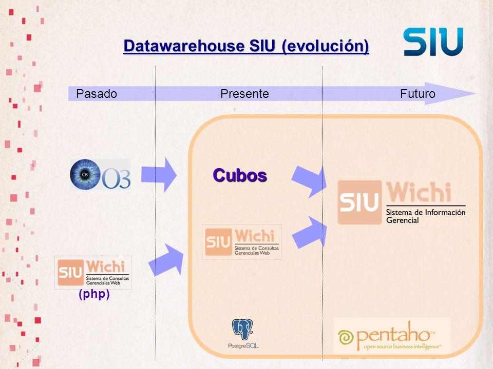 Datawarehouse SIU (evolución) Cubos Pasado Presente Futuro (php)
