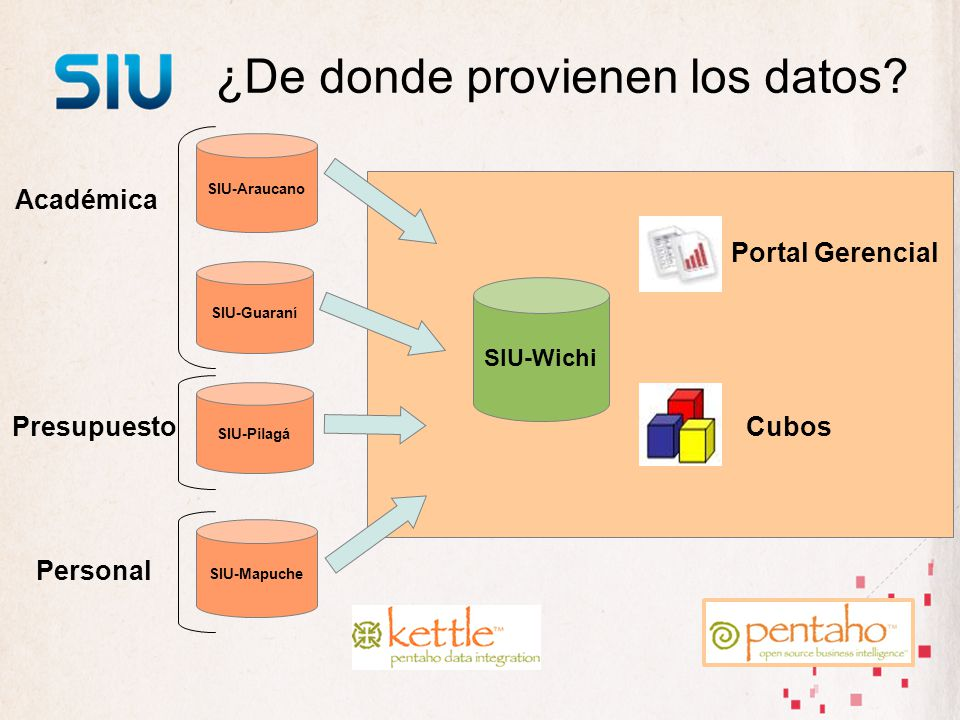 SIU-Mapuche SIU-Pilagá SIU-Guaraní SIU-Wichi ¿De donde provienen los datos? SIU-Araucano Académica Presupuesto Personal Portal Gerencial Cubos