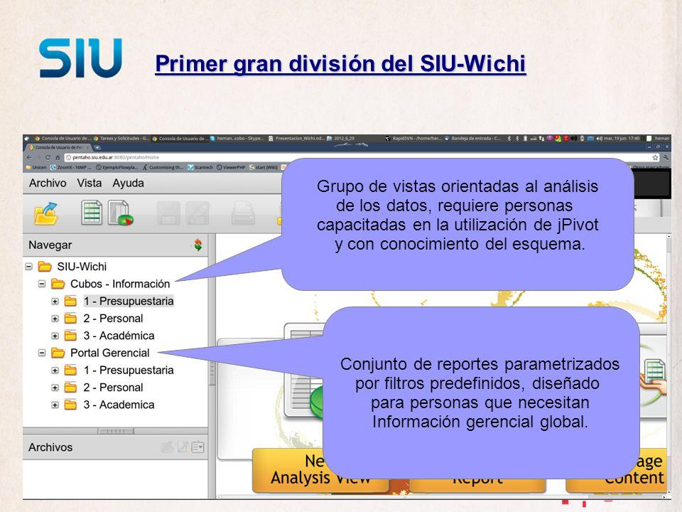 Estructura de carpetas Cubos de análisis (116 vistas): 67 presupuestarias 28 de personal 21 de alumnos (SIU-Guarani) Portal gerencial (58 consultas): 27 presupuestarias 13 de personal 18 académicas (SIU-Araucano)