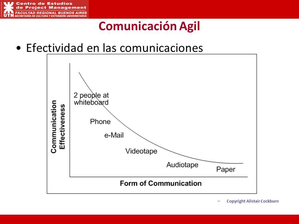 Efectividad en las comunicaciones –Copyright Alistair Cockburn Comunicación Agil