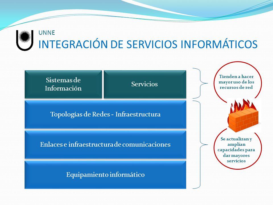 UNNE INTEGRACIÓN DE SERVICIOS INFORMÁTICOS Sistemas de Información Enlaces e infraestructura de comunicaciones Topologías de Redes - Infraestructura Equipamiento informático Servicios Tienden a hacer mayor uso de los recursos de red Se actualizan y amplían capacidades para dar mayores servicios