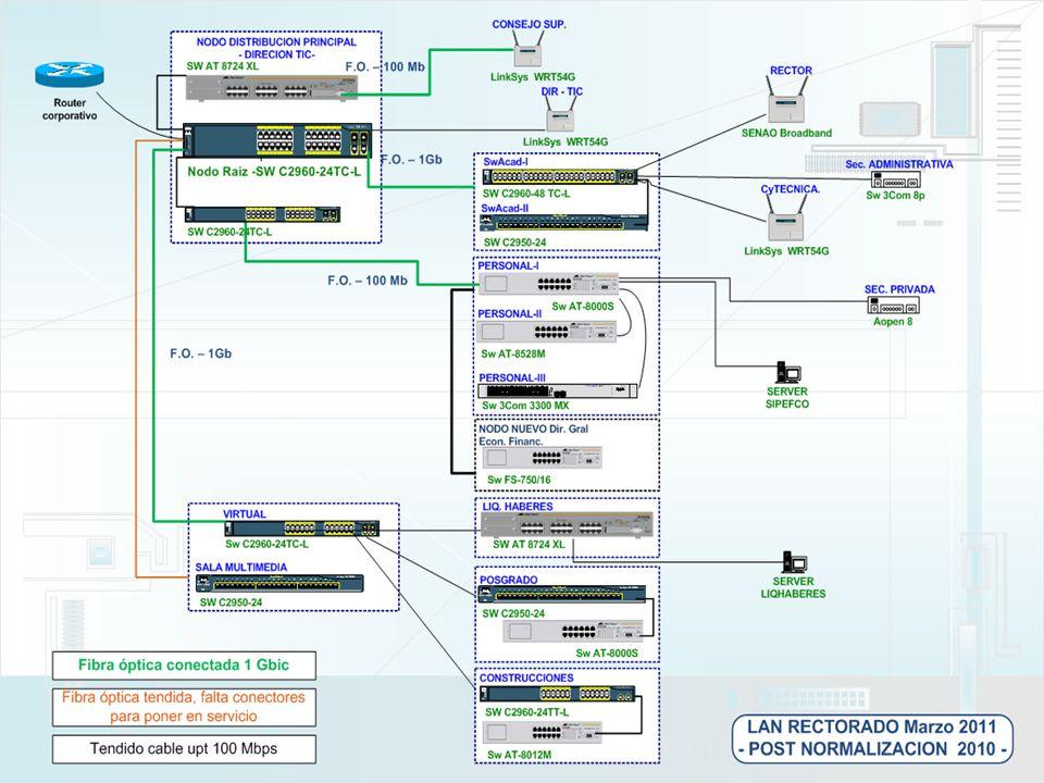 UNNE INTEGRACIÓN DE SERVICIOS INFORMÁTICOS Ahora bien… mientras tanto como evolucionaban las redes de datos… saben..?.