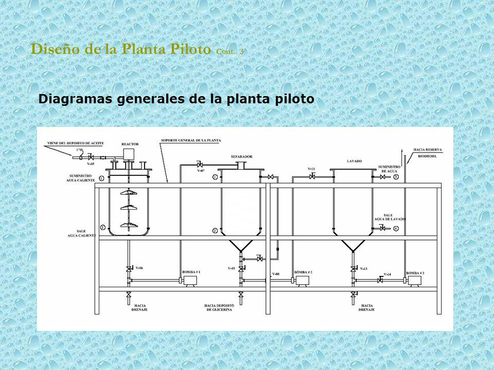 Diseño de la Planta Piloto Cont.. 3 Diagramas generales de la planta piloto