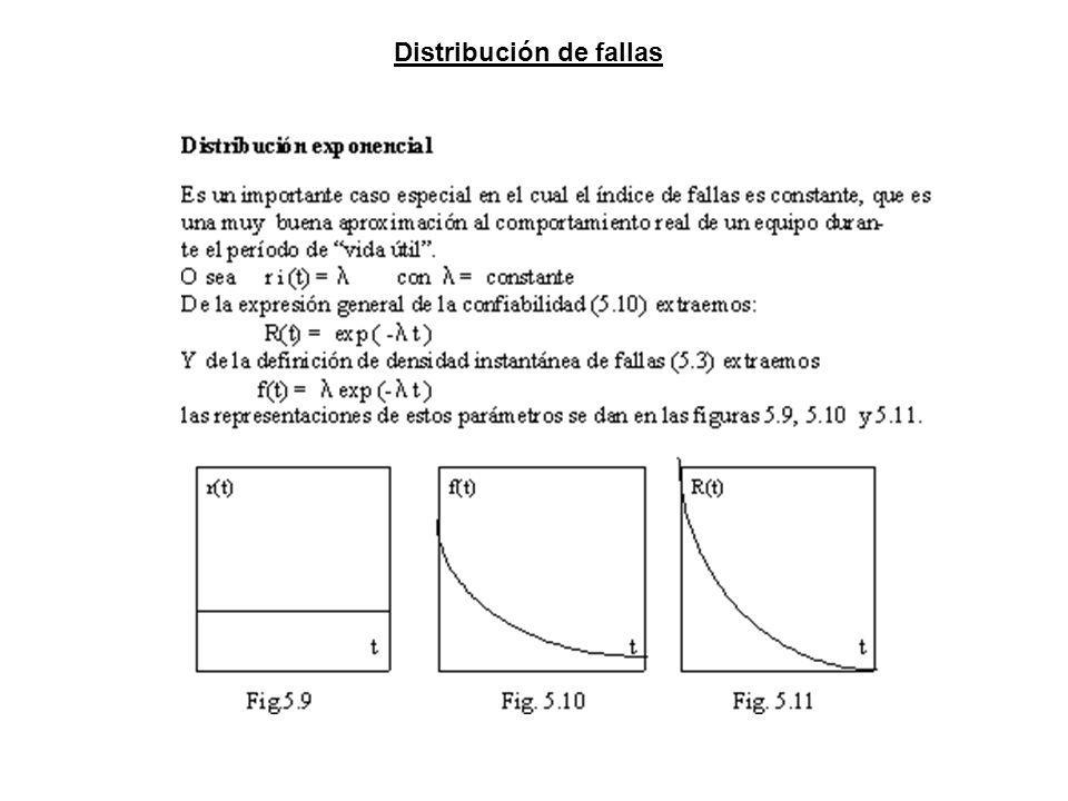 Distribución de fallas
