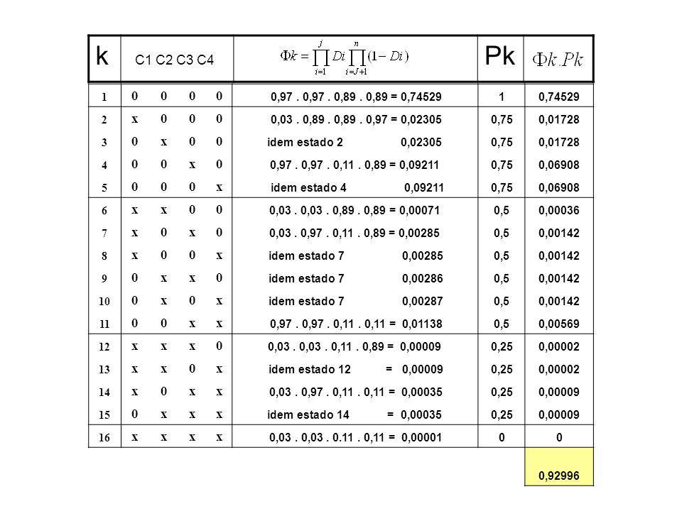 k C1 C2 C3 C4 Pk 1 0000 0,97. 0,97. 0,89. 0,89 = 0,7452910,74529 2 x000 0,03.