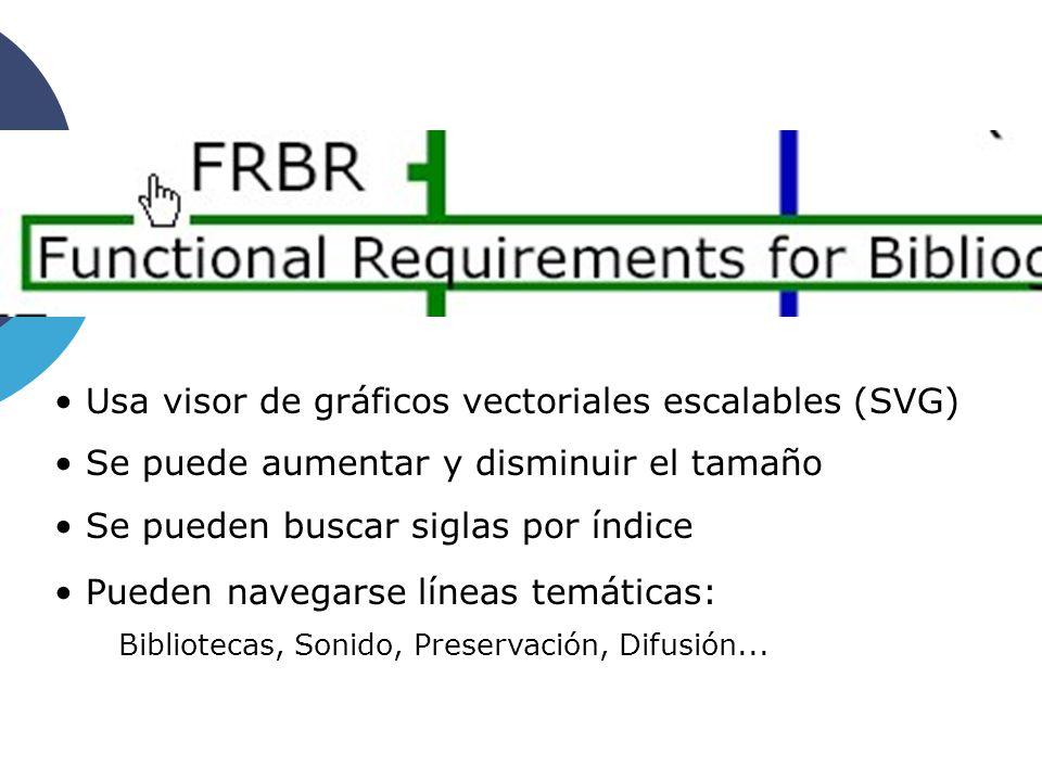 Usa visor de gráficos vectoriales escalables (SVG) Se puede aumentar y disminuir el tamaño Se pueden buscar siglas por índice Pueden navegarse líneas temáticas: Bibliotecas, Sonido, Preservación, Difusión...