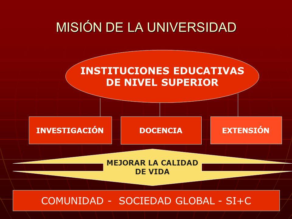 MISIÓN DE LA UNIVERSIDAD INSTITUCIONES EDUCATIVAS DE NIVEL SUPERIOR INVESTIGACIÓN DOCENCIA EXTENSIÓN COMUNIDAD - SOCIEDAD GLOBAL - SI+C MEJORAR LA CALIDAD DE VIDA
