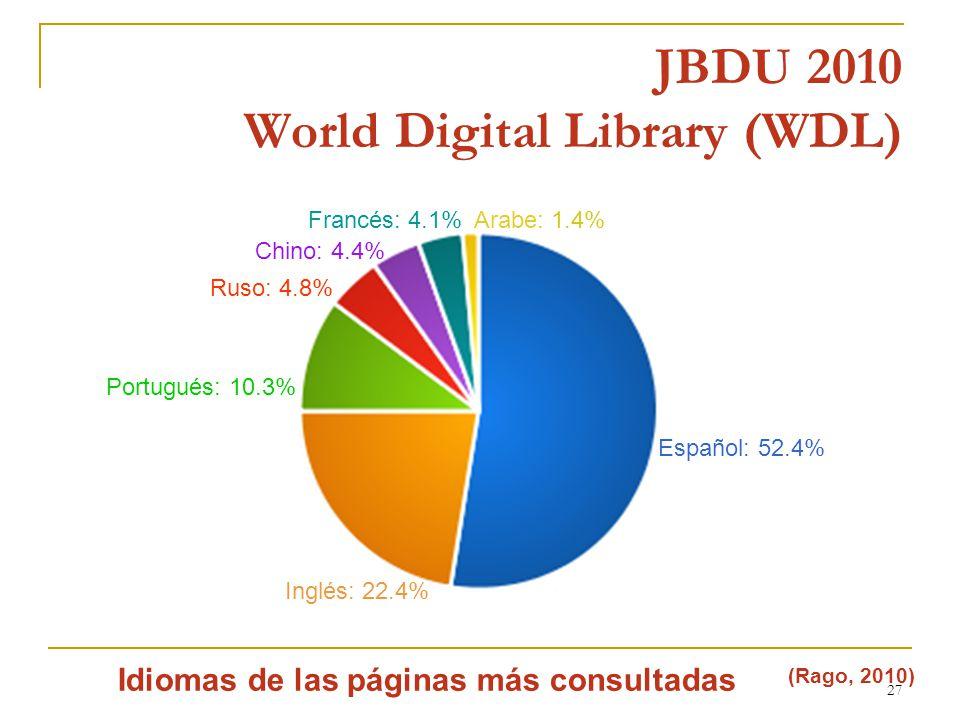 27 JBDU 2010 World Digital Library (WDL) Idiomas de las páginas más consultadas Inglés: 22.4% Español: 52.4% Portugués: 10.3% (Rago, 2010) Ruso: 4.8% Chino: 4.4% Francés: 4.1%Arabe: 1.4%