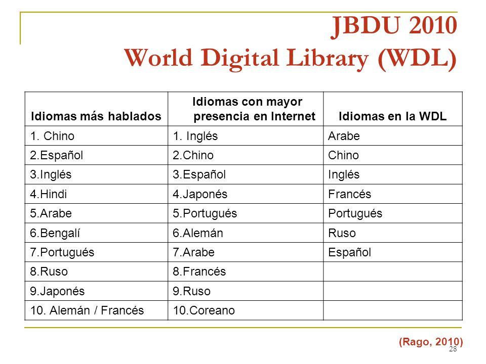 28 JBDU 2010 World Digital Library (WDL) Idiomas más hablados Idiomas con mayor presencia en InternetIdiomas en la WDL 1.