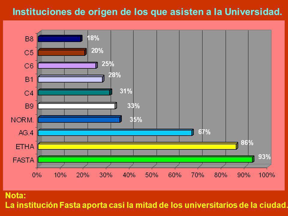 Instituciones de origen de los que asisten a la Universidad. Nota: La institución Fasta aporta casi la mitad de los universitarios de la ciudad.