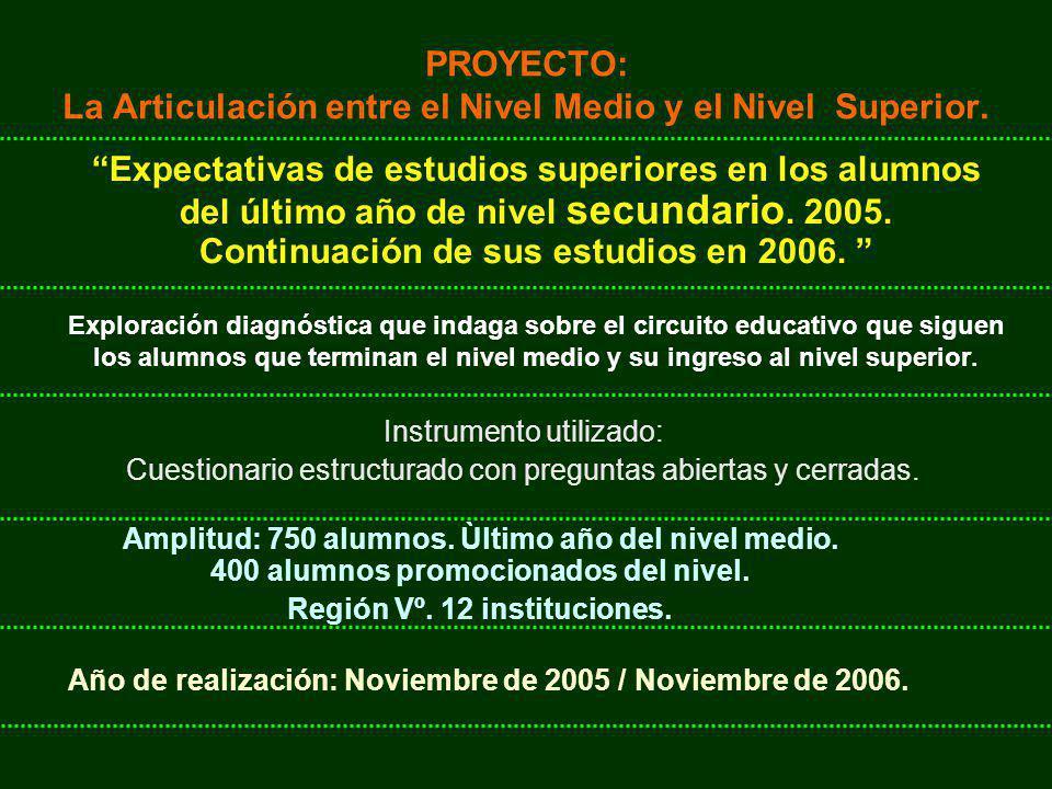 Nivel Medio.Matrícula final 5º año 2005. /3ºpolimodal: 1151 alumnos Nivel Medio.