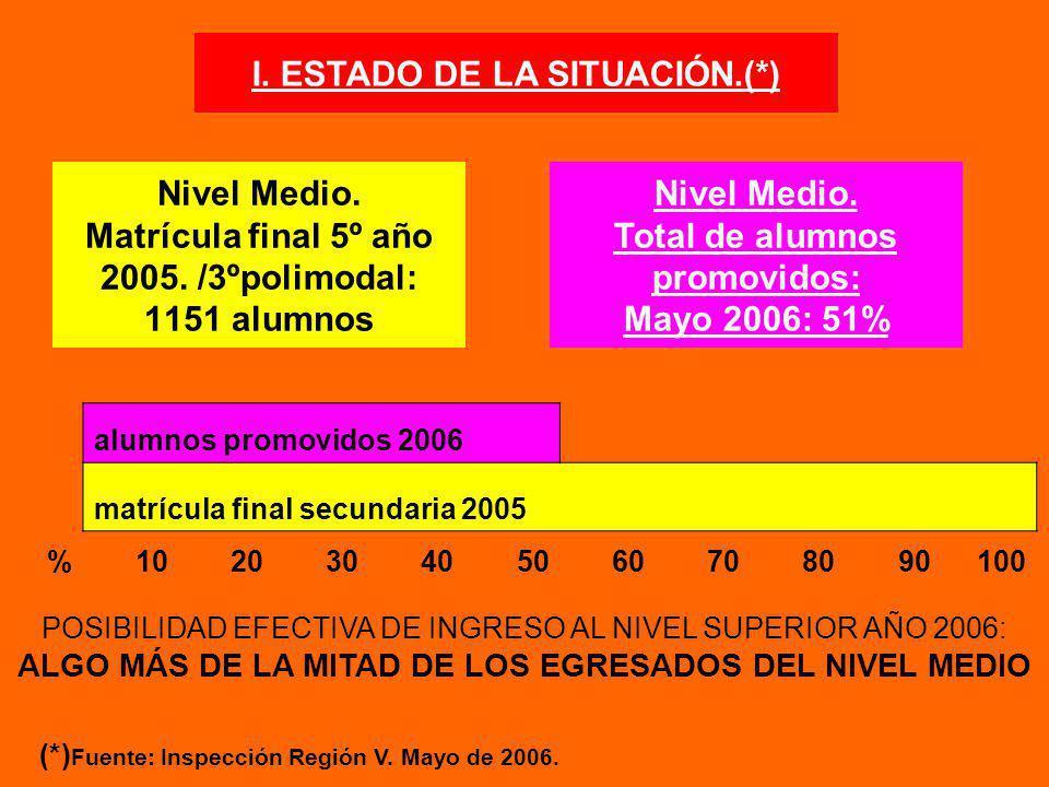 Nivel Medio. Matrícula final 5º año 2005. /3ºpolimodal: 1151 alumnos Nivel Medio. Total de alumnos promovidos: Mayo 2006: 51% POSIBILIDAD EFECTIVA DE
