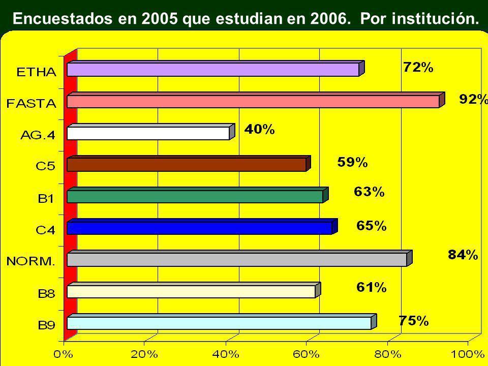 Encuestados en 2005 que estudian en 2006. Por institución.