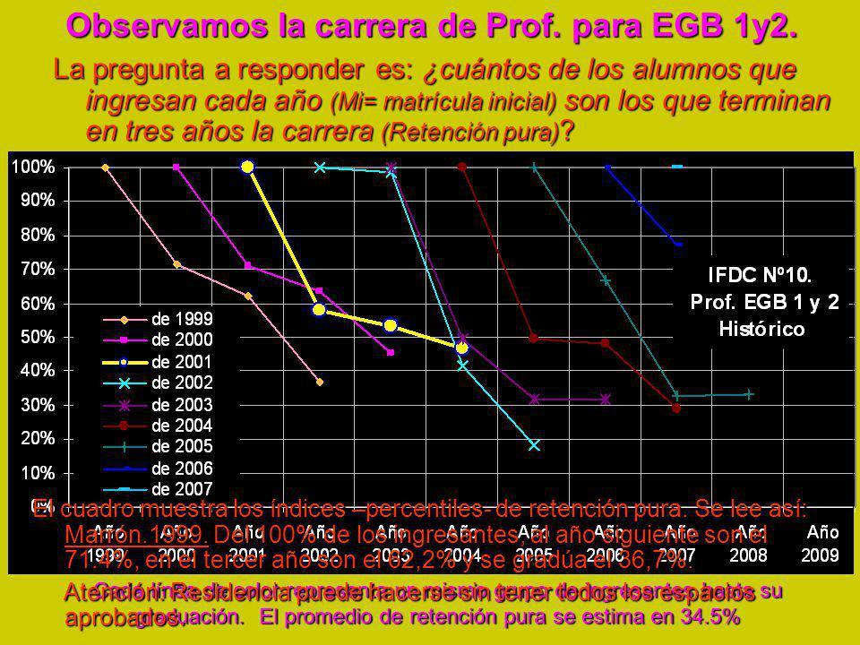Observamos la carrera de Prof.para EGB 1y2.