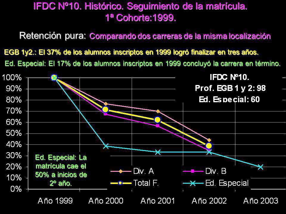 IFDC Nº10.Histórico. Seguimiento de la matrícula.