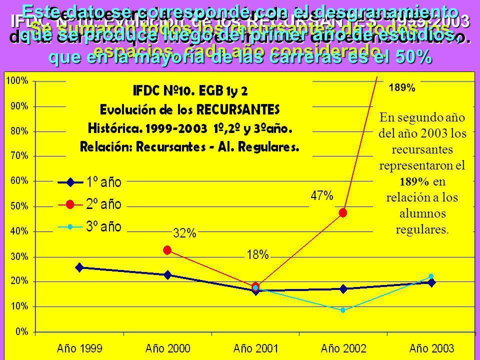 IFDC Nº10.Evolución de los RECURSANTES.