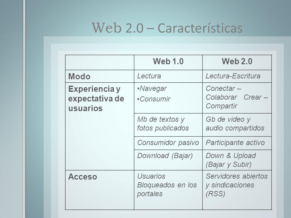 Web 1.0Web 2.0 Modo LecturaLectura-Escritura Experiencia y expectativa de usuarios Navegar Consumir Conectar – Colaborar Crear – Compartir Mb de texto