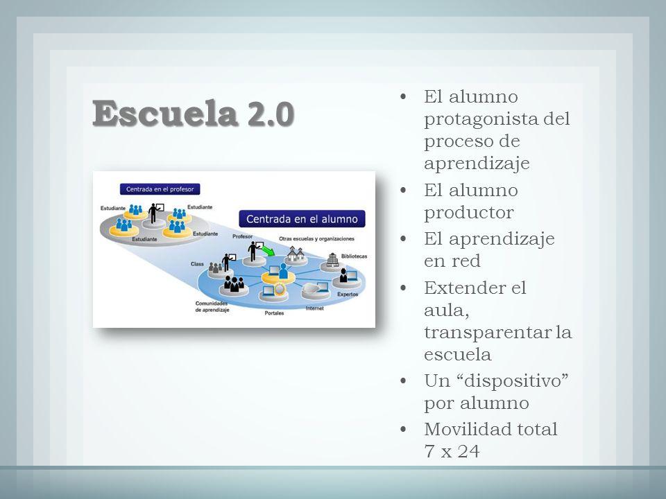 El alumno protagonista del proceso de aprendizaje El alumno productor El aprendizaje en red Extender el aula, transparentar la escuela Un dispositivo