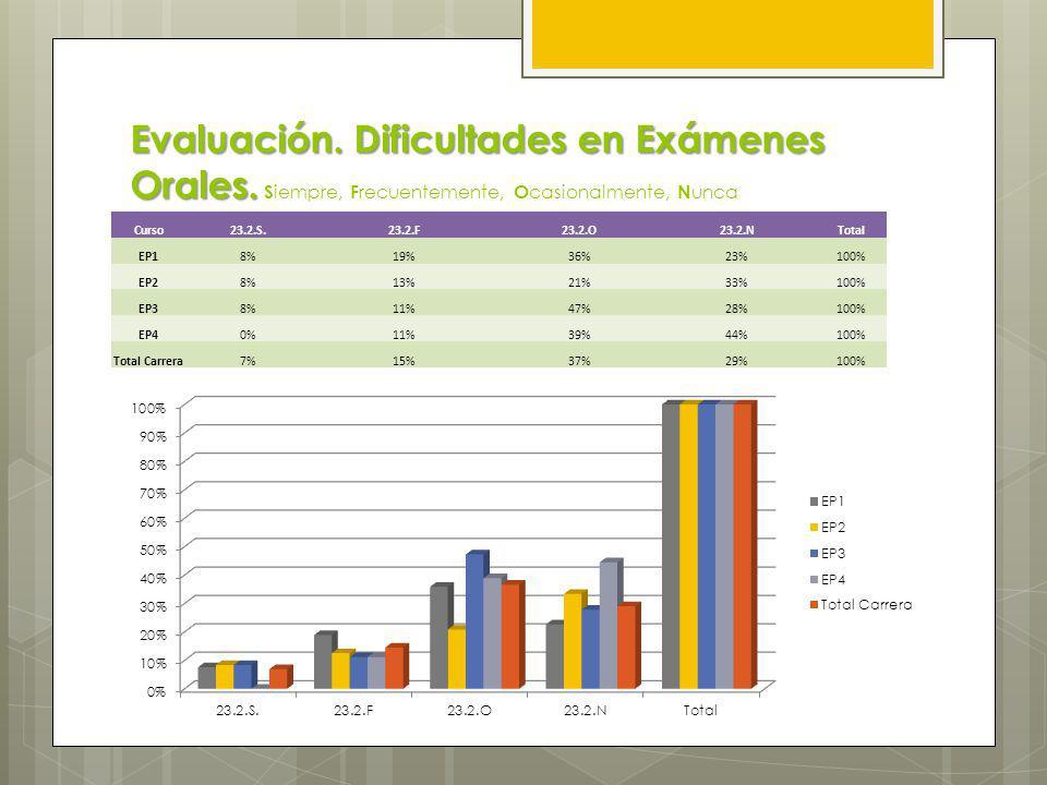 Evaluación. Dificultades en Pruebas Escritas. Evaluación.