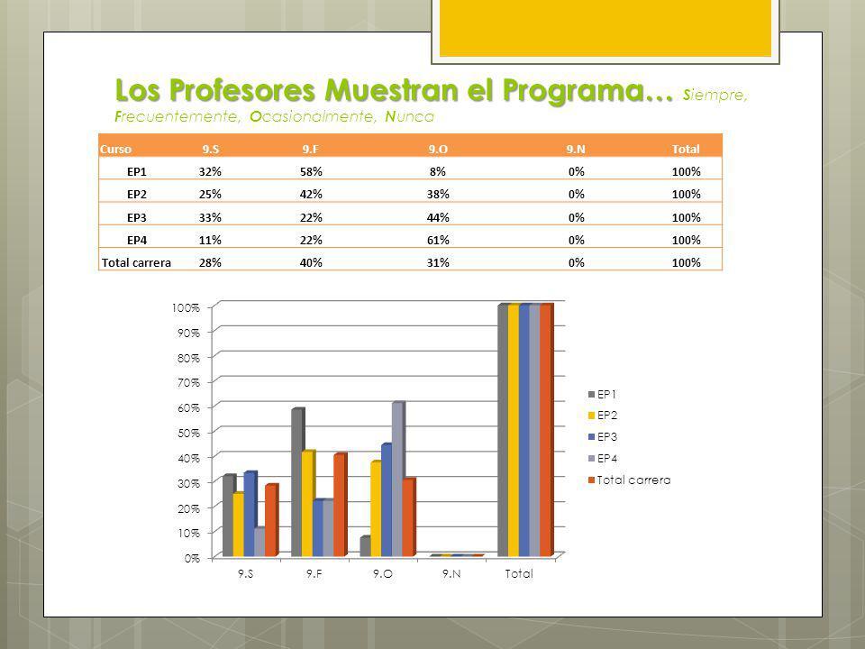 El Programa de la Asignatura Presentación, Articulación Horizontal y Vertical, Cumplimiento.