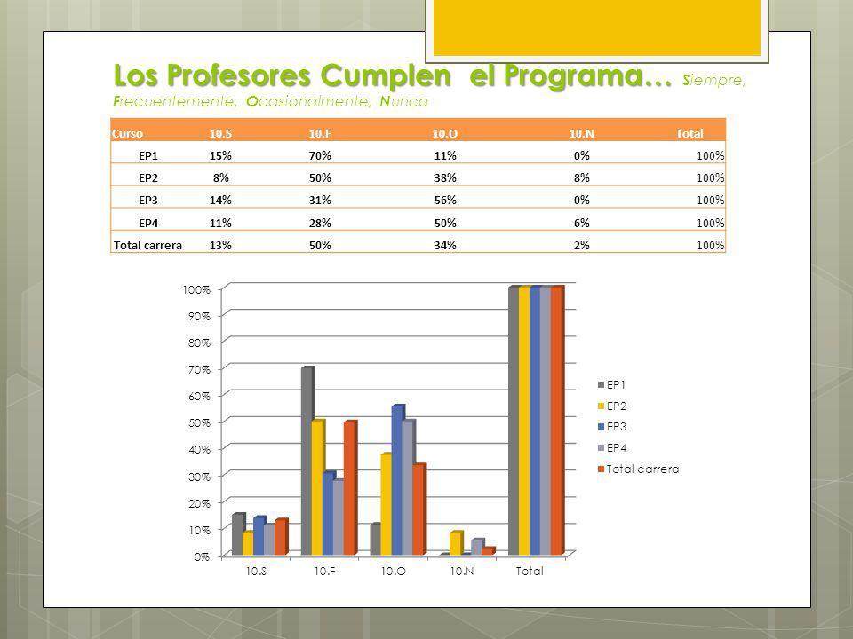 Los Profesores Muestran el Programa… Los Profesores Muestran el Programa… S iempre, F recuentemente, O casionalmente, N unca Curso9.S9.F9.O9.NTotal EP132%58%8%0%100% EP225%42%38%0%100% EP333%22%44%0%100% EP411%22%61%0%100% Total carrera28%40%31%0%100%