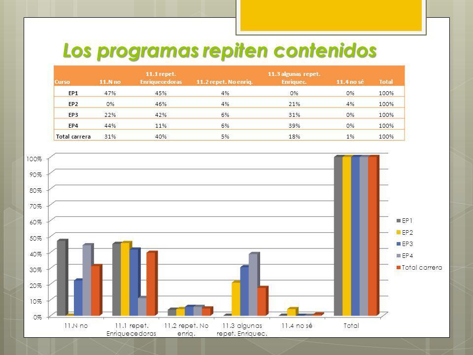 Los Profesores Cumplen el Programa… Los Profesores Cumplen el Programa… S iempre, F recuentemente, O casionalmente, N unca Curso10.S10.F10.O10.NTotal EP115%70%11%0%100% EP28%50%38%8%100% EP314%31%56%0%100% EP411%28%50%6%100% Total carrera13%50%34%2%100%