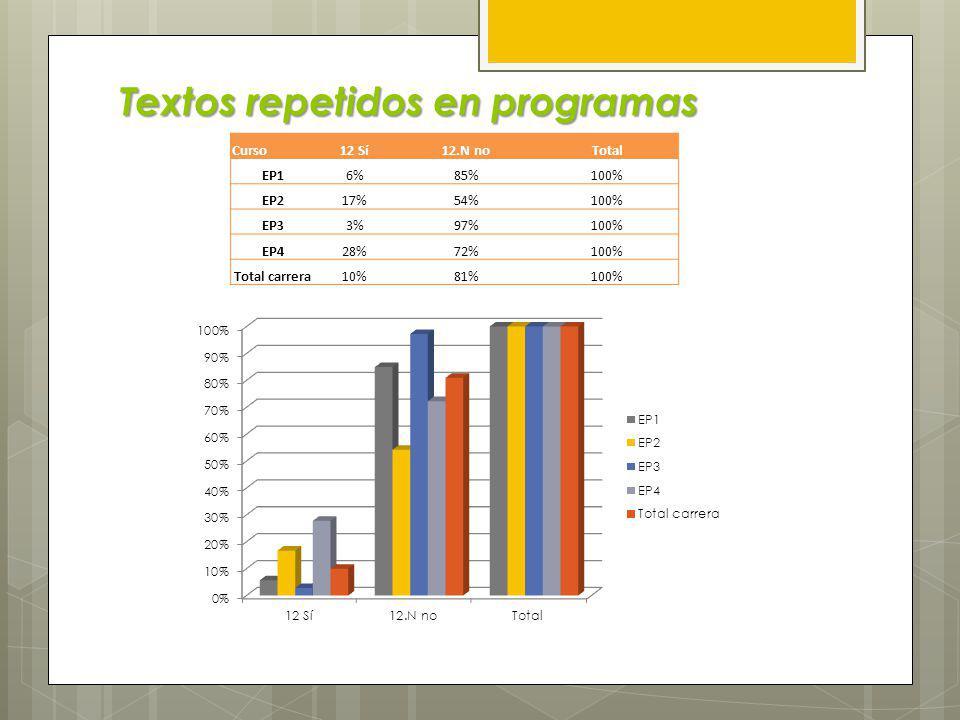 Los programas repiten contenidos Curso11.N no 11.1 repet.