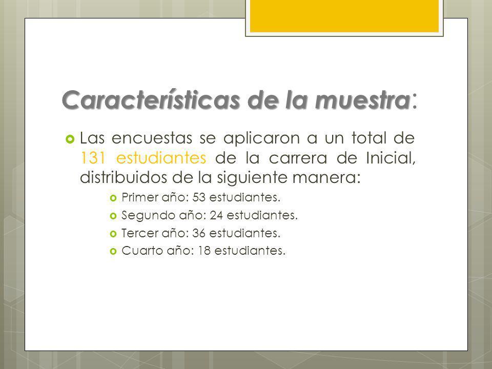 Encuesta de Opinión a Estudiantes. Año 2011 ISFD nro 112.