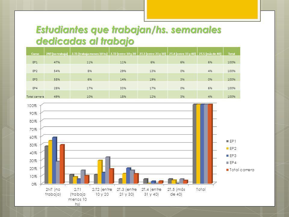 Los estudiantes de la carrera de Primaria. Características y Dificultades Frecuentes.