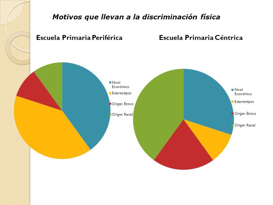 Motivos que llevan a la discriminación física