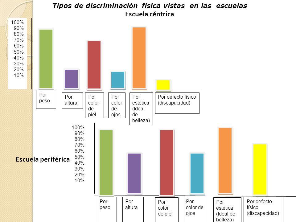 Tipos de discriminación física vistas en las escuelas Escuela céntrica Por altura Por color de ojos Por defecto físico (discapacidad) Por estética (Id