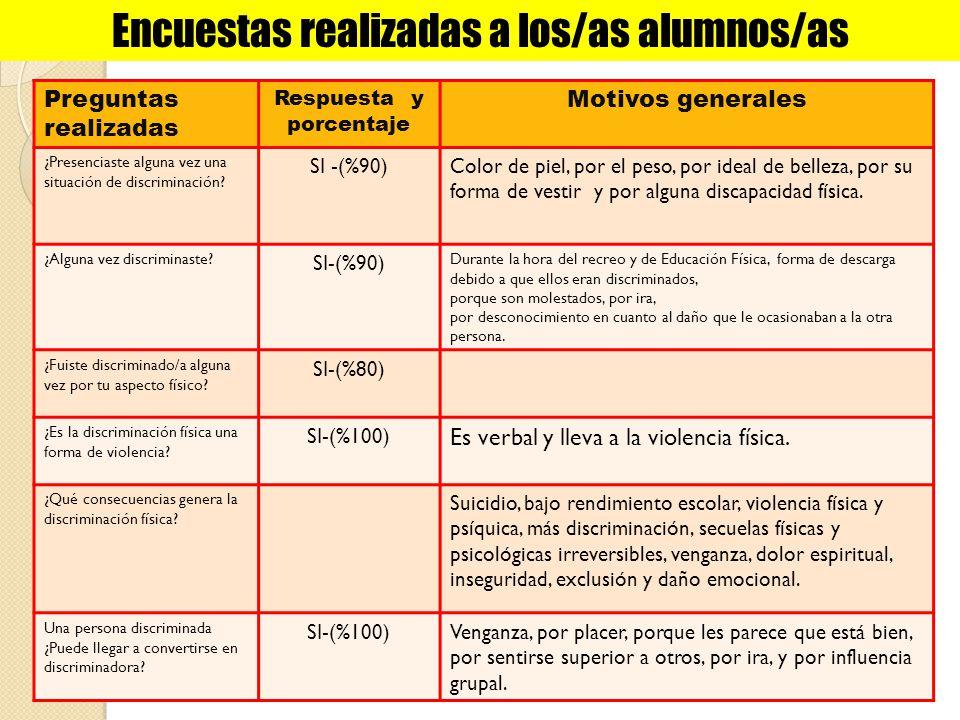 Hallazgos (resultado del trabajo de investigación) Conocimientos sobre Discriminación: Poco conocimiento sobre la temática.