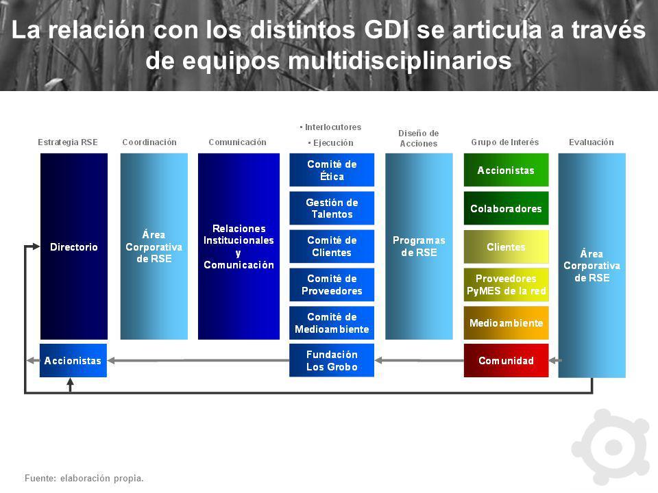 La relación con los distintos GDI se articula a través de equipos multidisciplinarios Fuente: elaboración propia.