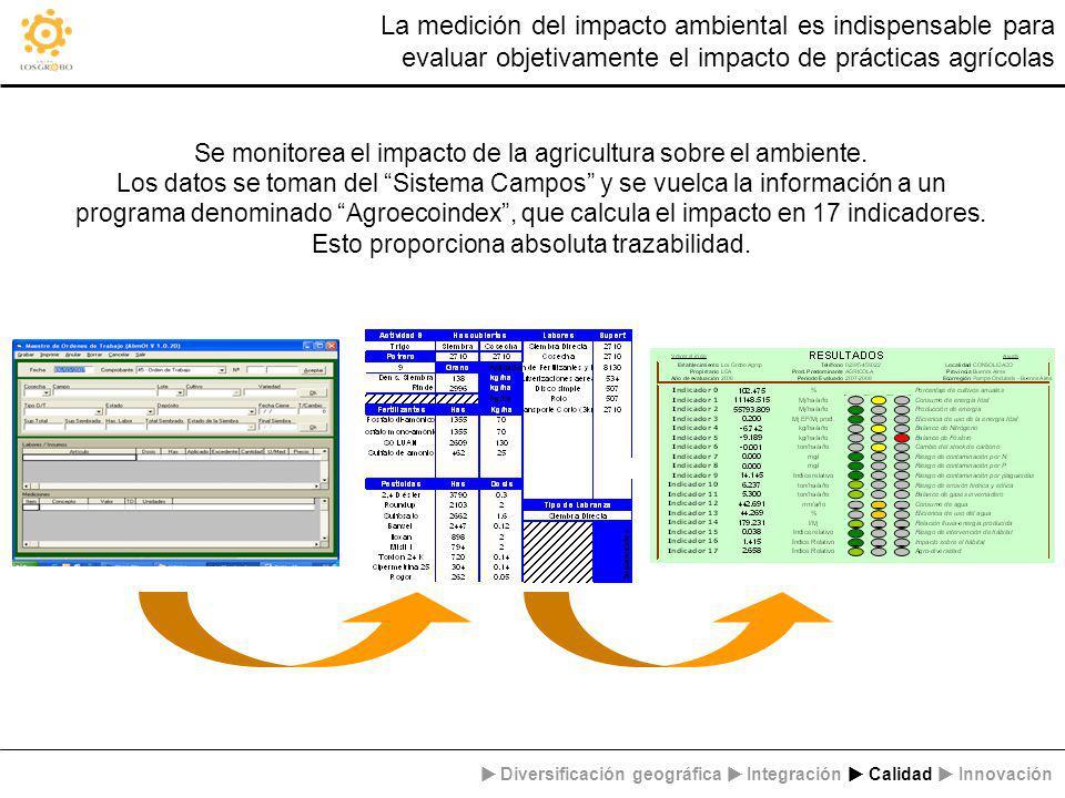 La medición del impacto ambiental es indispensable para evaluar objetivamente el impacto de prácticas agrícolas Diversificación geográfica Integración