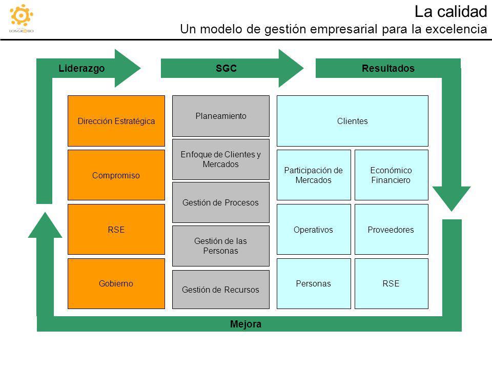 La calidad Un modelo de gestión empresarial para la excelencia Dirección Estratégica Compromiso RSE Gobierno Planeamiento Enfoque de Clientes y Mercad