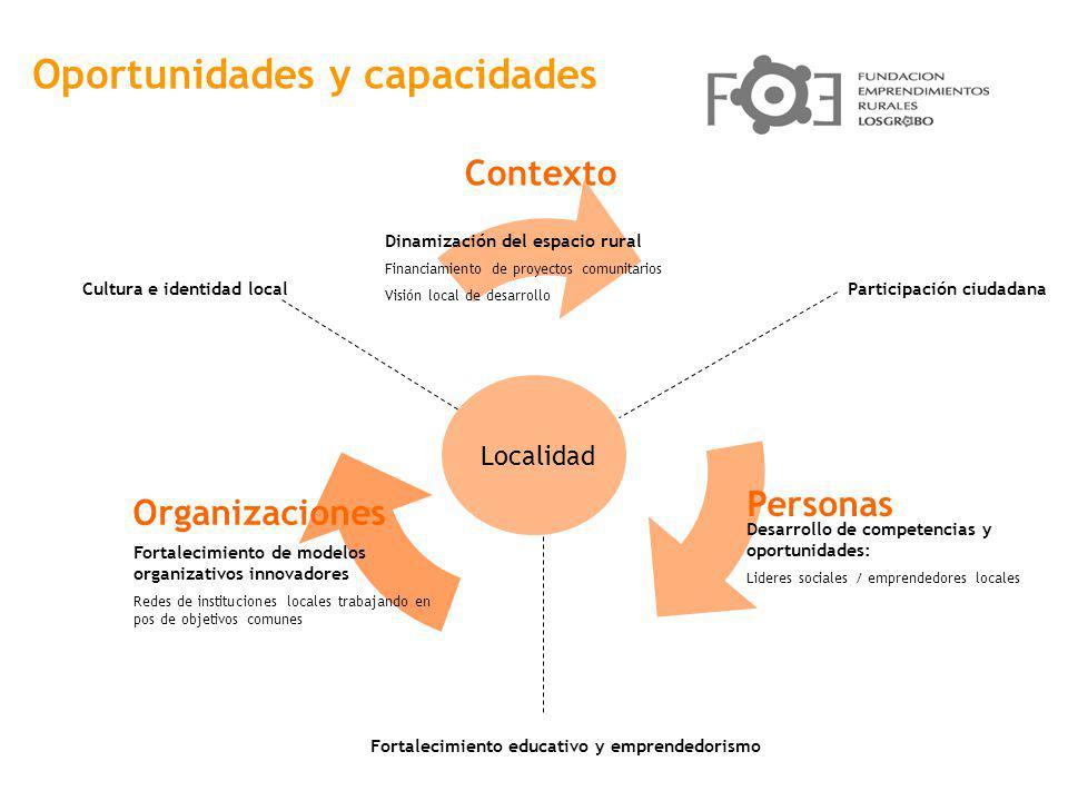 Participación ciudadana Fortalecimiento educativo y emprendedorismo Desarrollo de competencias y oportunidades: Lideres sociales / emprendedores local