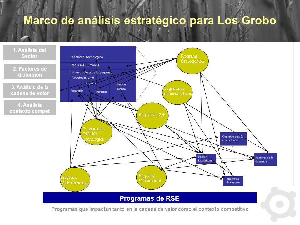 Marco de análisis estratégico para Los Grobo 1. Análisis del Sector 2. Factores de distorsión 3. Análisis de la cadena de valor 4. Análisis contexto c