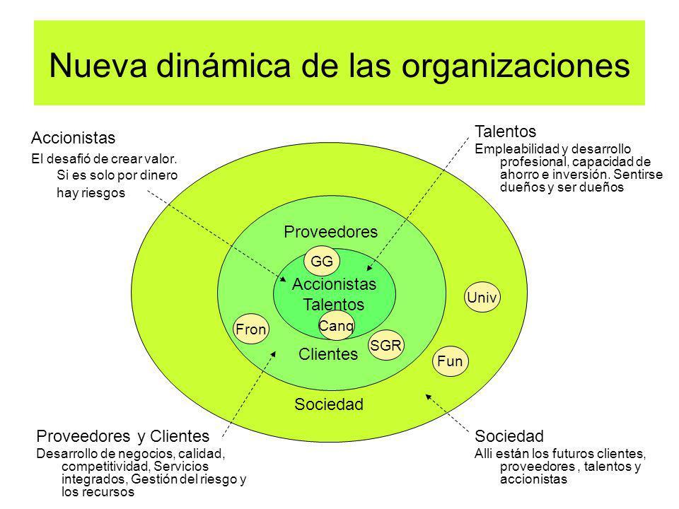 Nueva dinámica de las organizaciones Accionistas El desafió de crear valor. Si es solo por dinero hay riesgos Sociedad Proveedores Clientes Accionista