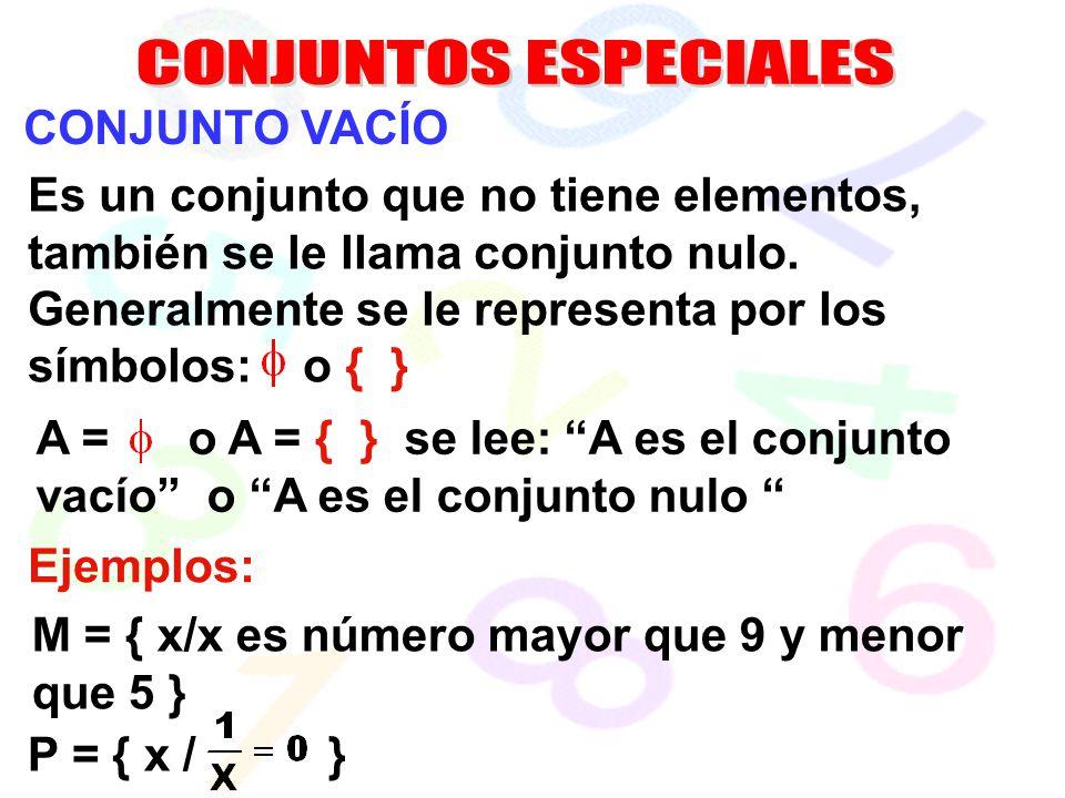 A = o A = { } se lee: A es el conjunto vacío o A es el conjunto nulo CONJUNTO VACÍO Es un conjunto que no tiene elementos, también se le llama conjunt