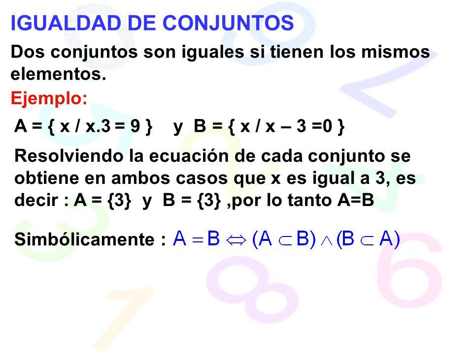 IGUALDAD DE CONJUNTOS Dos conjuntos son iguales si tienen los mismos elementos. Ejemplo: A = { x / x.3 = 9 } y B = { x / x – 3 =0 } Resolviendo la ecu
