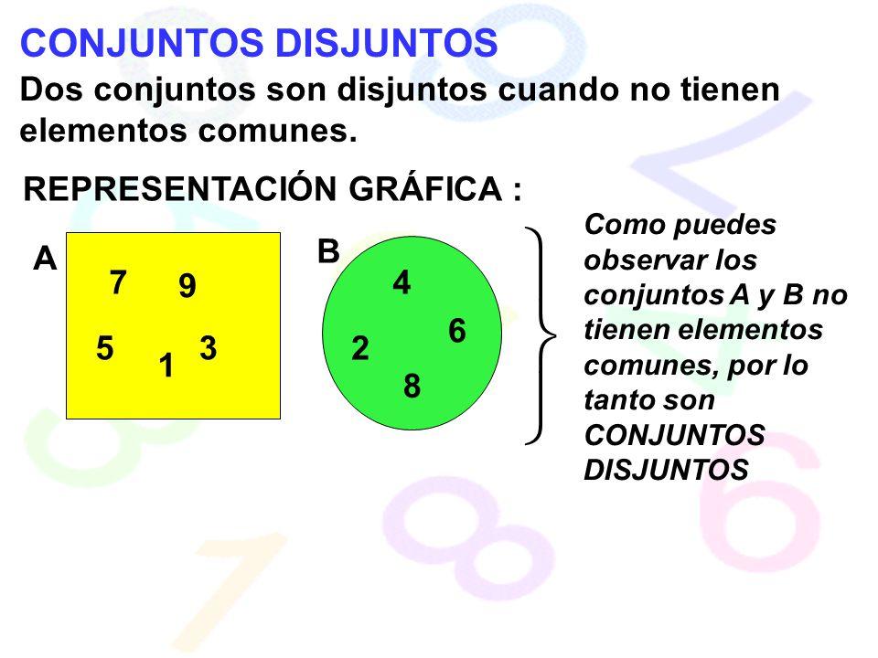 CONJUNTOS DISJUNTOS Dos conjuntos son disjuntos cuando no tienen elementos comunes. REPRESENTACIÓN GRÁFICA : A B 1 7 53 9 2 4 8 6 Como puedes observar