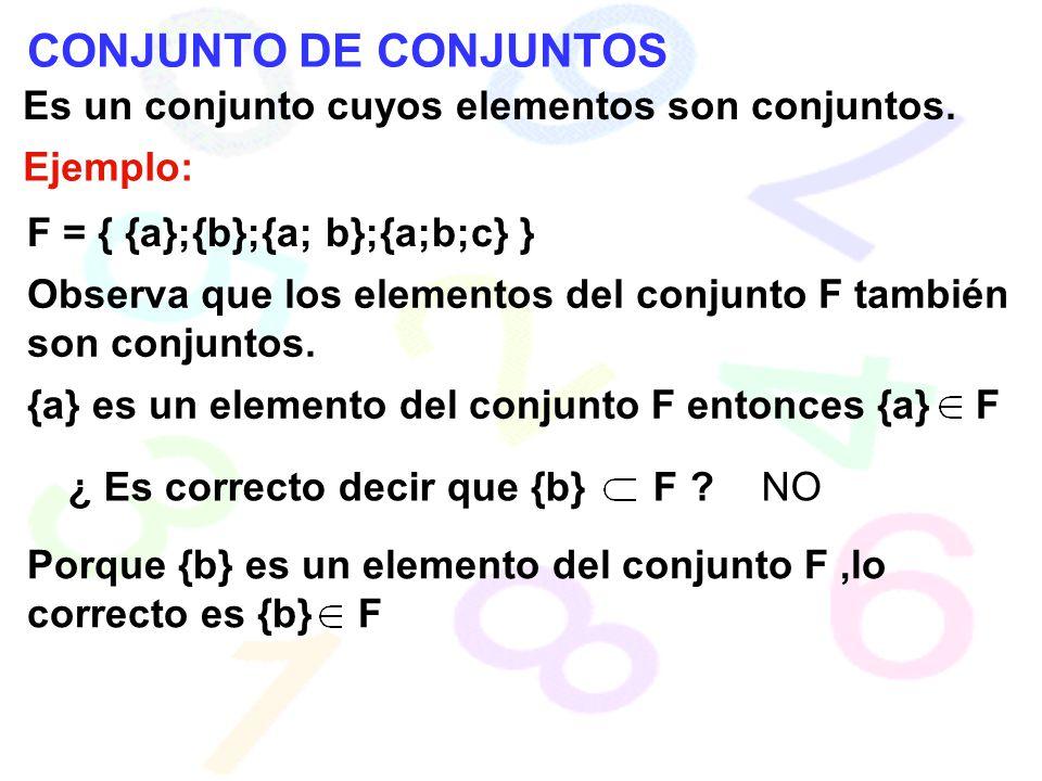 CONJUNTO DE CONJUNTOS Es un conjunto cuyos elementos son conjuntos. Ejemplo: F = { {a};{b};{a; b};{a;b;c} } Observa que los elementos del conjunto F t
