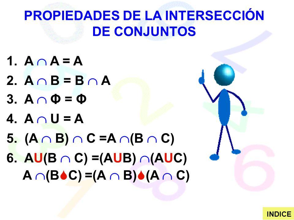 PROPIEDADES DE LA INTERSECCIÓN DE CONJUNTOS 1. A A = A 2. A B = B A 3. A Φ = Φ 4. A U = A 5. (A B) C =A (B C) 6. AU(B C) =(AUB) (AUC) A (B C) =(A B) (