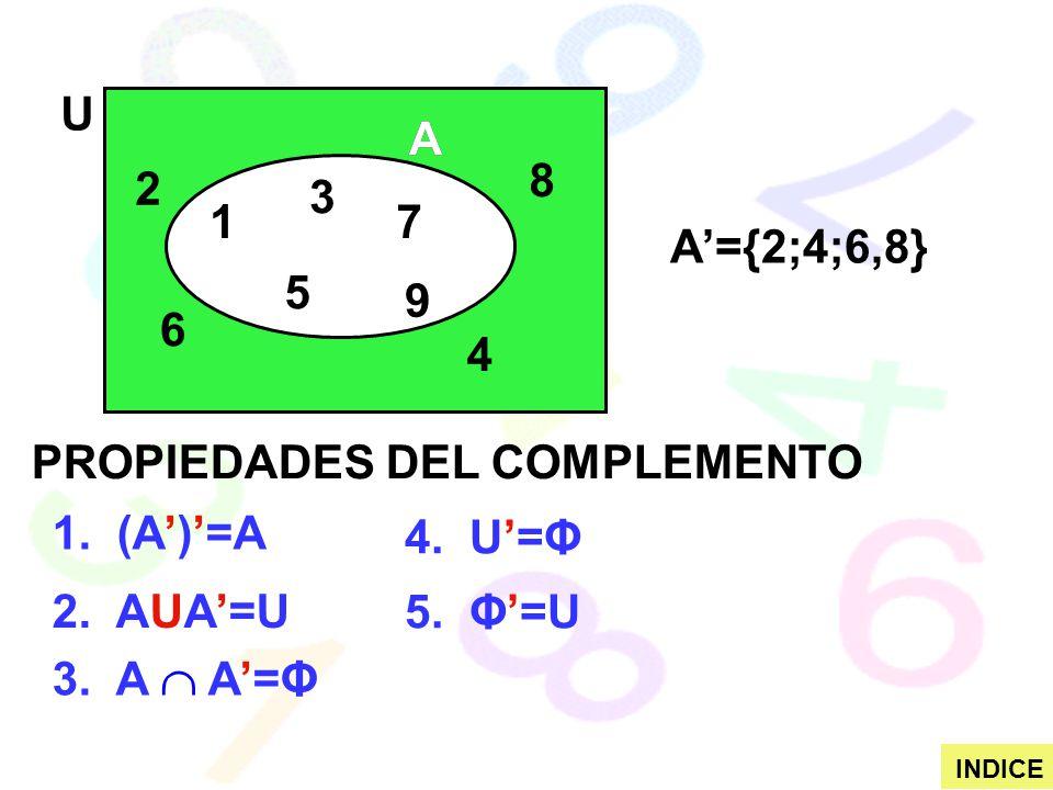 1 2 3 4 5 6 7 8 9 U AA A={2;4;6,8} PROPIEDADES DEL COMPLEMENTO 1. (A)=A 2. AUA=U 3. A A=Φ 4. U=Φ 5. Φ=U INDICE