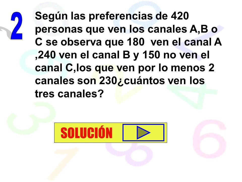 Según las preferencias de 420 personas que ven los canales A,B o C se observa que 180 ven el canal A,240 ven el canal B y 150 no ven el canal C,los qu