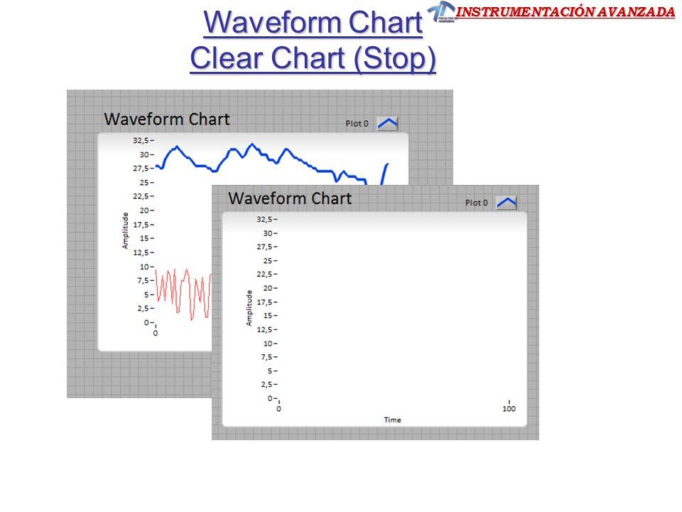 INSTRUMENTACIÓN AVANZADA Waveform Chart Clear Chart (Stop)